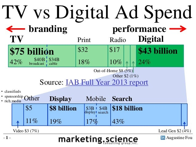 TV is $69B Digital is $48B TV vs Digital Ad Spend TV DigitalPrint Radio Out-of-Home $8 (5%) Other $2 (1%) $75 billion 42% ...