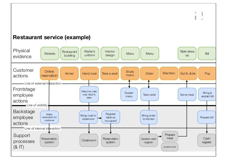 Service blueprints twab presentation v11en restaurant service examplephysical malvernweather Images