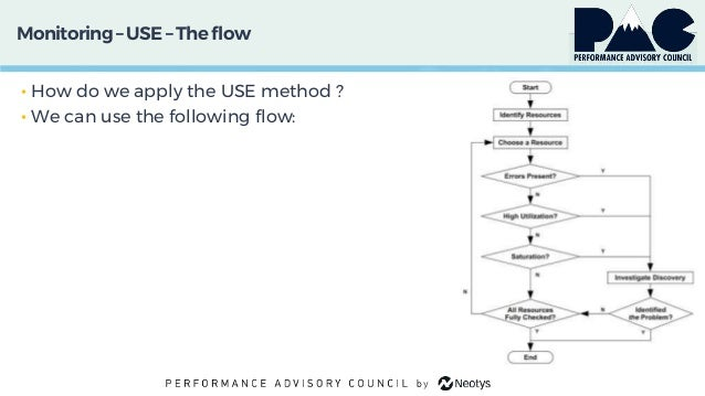 Monitoring– USE – The flow • How do we apply the USE method ? • We can use the following flow: