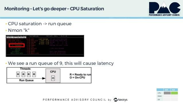 "Monitoring– Let'sgo deeper – CPU Saturation • CPU saturation -> run queue • Nmon ""k"" • We see a run queue of 9, this will ..."