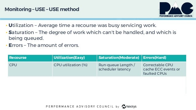Monitoring– USE – USE method • Utilization – Average time a recourse was busy servicing work. • Saturation – The degree of...