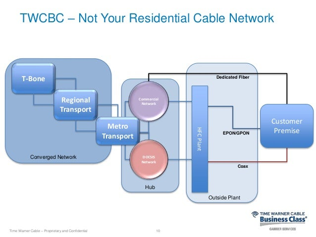 internal company documents suggest time warner cable intentionally