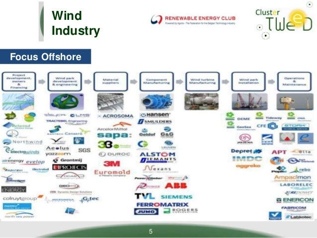 Tweed arec wind value chain for Wind chain online