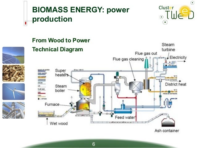 biomass energy diagram - photo #40