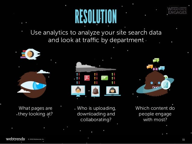RESOLUTION Use analytics to analyze your site search data and look at traffic by department What pages are they looking at...