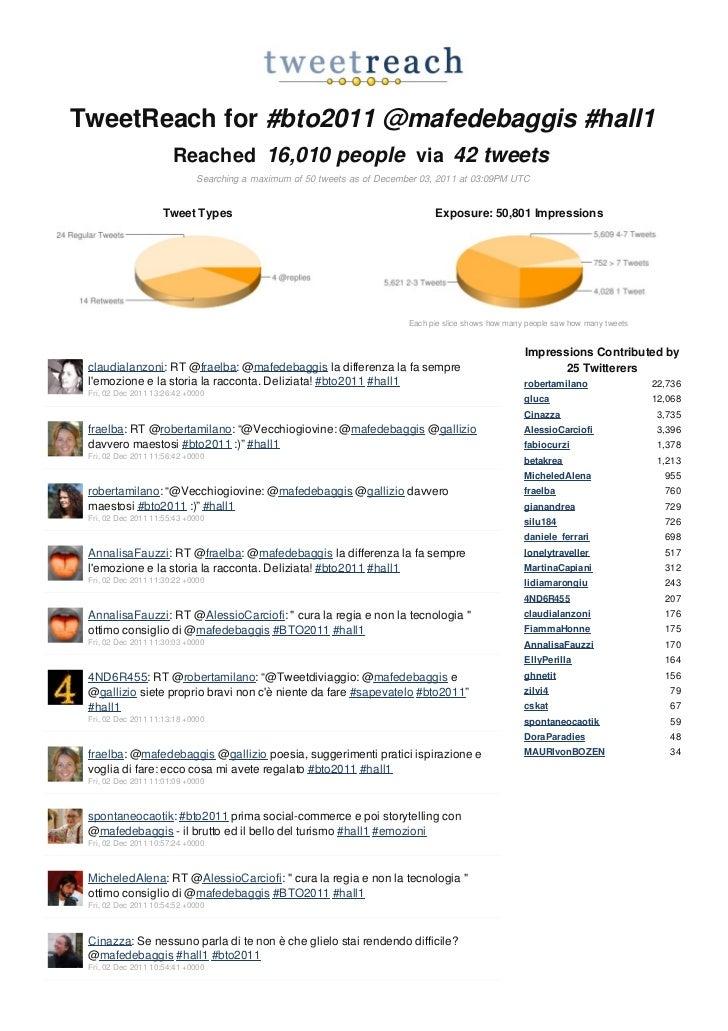 TweetReach for #bto2011 @mafedebaggis #hall1                       Reached 16,010 people via 42 tweets                    ...