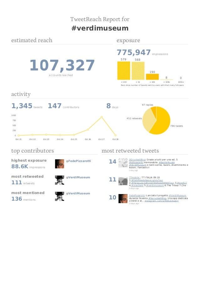 TweetReach Report for  #verdimuseum estimated reach  exposure  775,947  107,327  579  impressions  568  190  accounts reac...