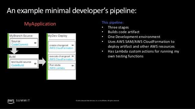Aws Cloudformation Lambda Zipfile Example