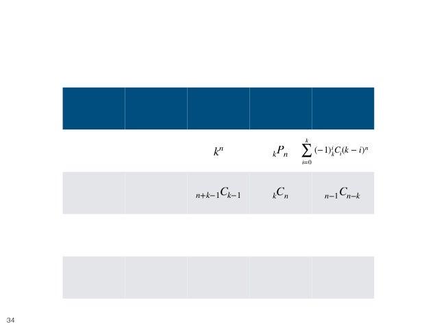 目次 !34 玉 箱 制限なし 1 個以内 1 個以上 区別する 区別する 区別しない 区別する 区別する 区別しない ??? ここ 区別しない 区別しない kn kPn n+k−1Ck−1 kCn n−1Cn−k k ∑ i=0 (−1)i ...