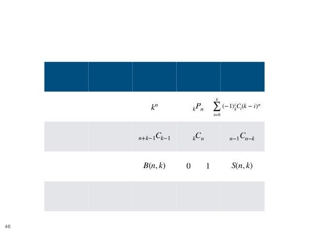 目次 !46 玉 箱 制限なし 1 個以内 1 個以上 区別する 区別する 区別しない 区別する 区別する 区別しない 区別しない 区別しない もう少し kn kPn n+k−1Ck−1 kCn n−1Cn−k or0 1 S(n, k)B(n...