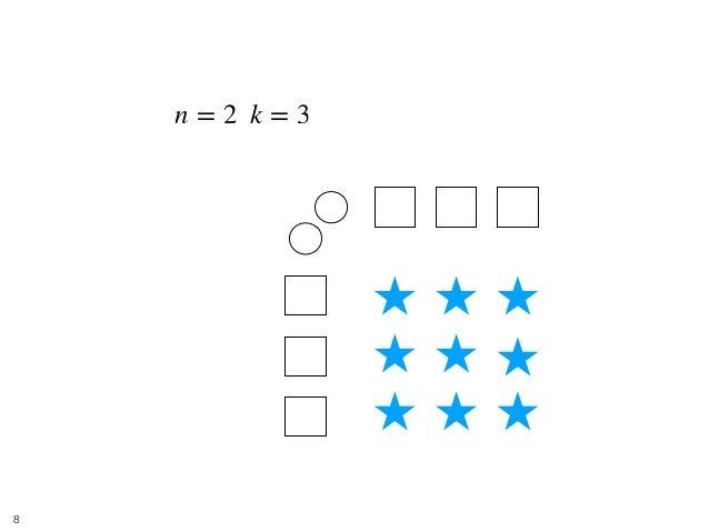 Balls and Boxes 1 • [入力] ,n = 2 k = 3 !8 1 2 1 2 3 1 2 3