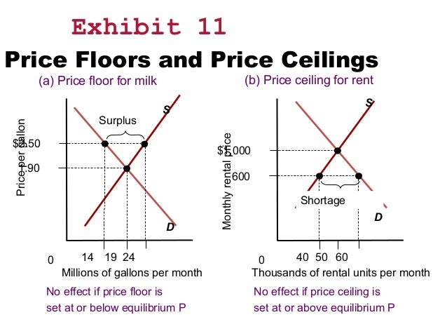 ... Economic Welfare; 73. Exhibit 11 Price Floors And Price Ceilings ...
