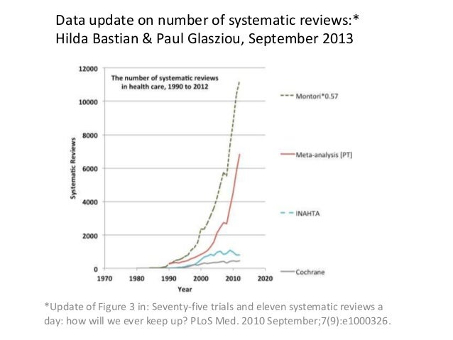 Data update on number of systematic reviews:* Hilda Bastian & Paul Glasziou, September 2013  *Update of Figure 3 in: Seven...