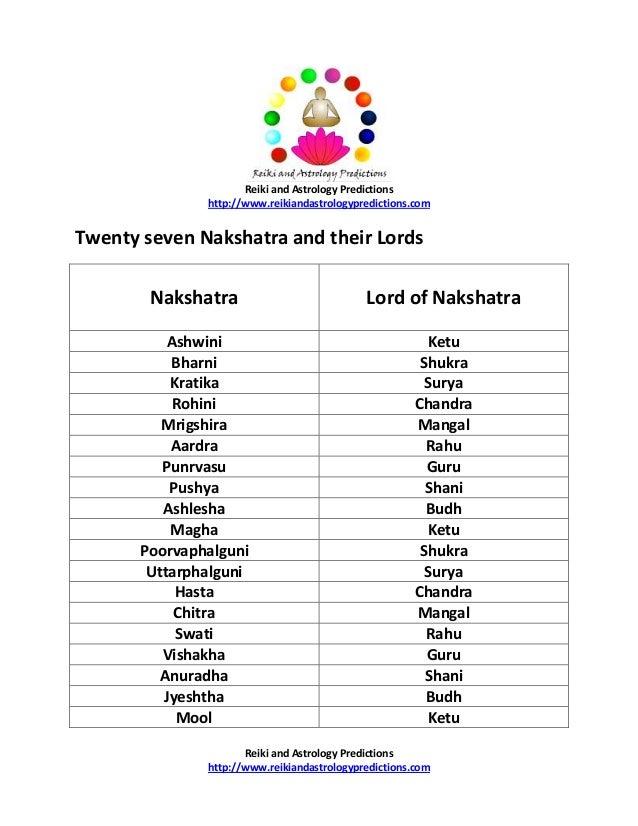 Reiki and Astrology Predictions http://www.reikiandastrologypredictions.com  Twenty seven Nakshatra and their Lords Naksha...