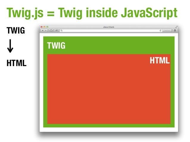 Twig.js = Twig inside JavaScriptTWIG       TWIGHTML                      HTML