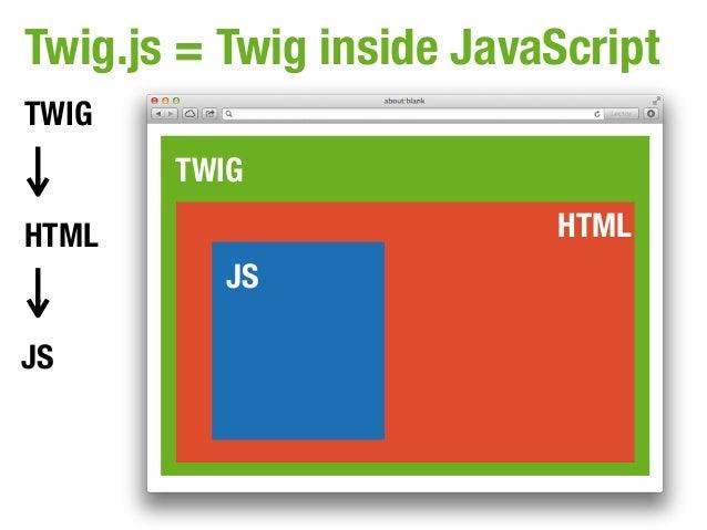 Twig.js = Twig inside JavaScriptTWIG       TWIGHTML                      HTML          JSJS