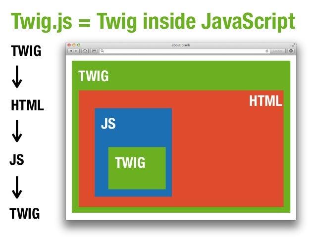 Twig.js = Twig inside JavaScriptTWIG       TWIGHTML                      HTML          JSJS            TWIGTWIG