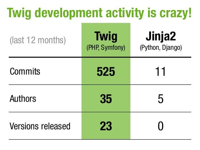 Twig development activity is crazy!(last 12 months)      Twig             Jinja2                    (PHP, Symfony)   (Pyth...