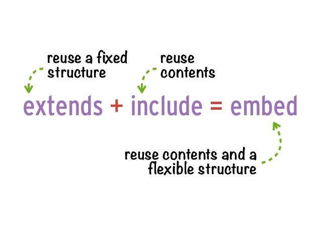 reuse a fixed    reuse  structure        contentsextends + include = embed              reuse contents and a              ...