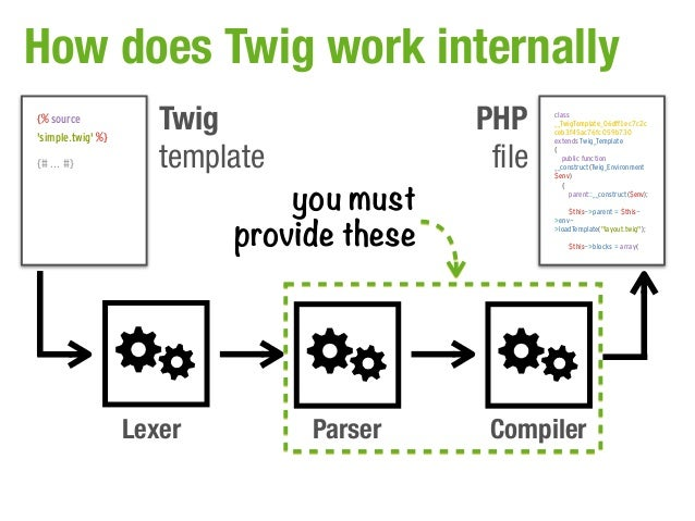 How does Twig work internally{% sourcesimple.twig %}                      Twig                 PHP     class              ...