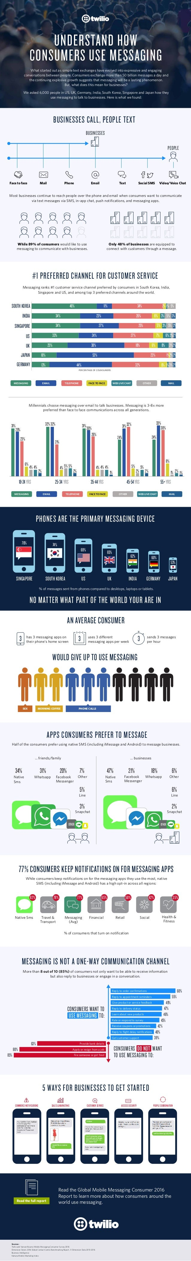 Sources: Twilio and Vanson Bourne Mobile Messaging Consumer Survey 2016 Dimension Data's 2016 Global Contact Centre Benchm...