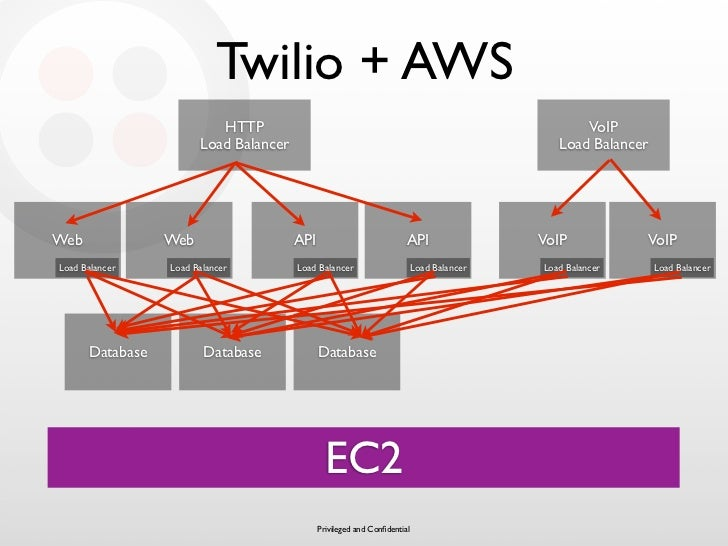 Twilio + AWS                           HTTP                                                                   VoIP        ...