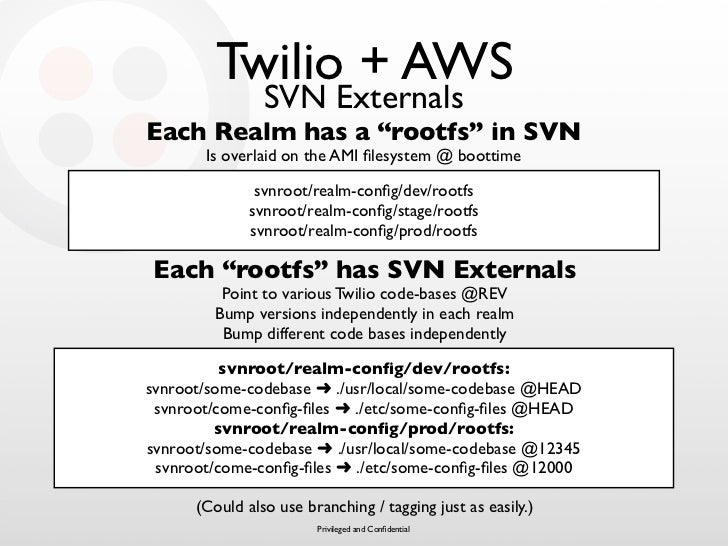 """Twilio + AWS                 SVN Externals Each Realm has a """"rootfs"""" in SVN        Is overlaid on the AMI filesystem @ boot..."""