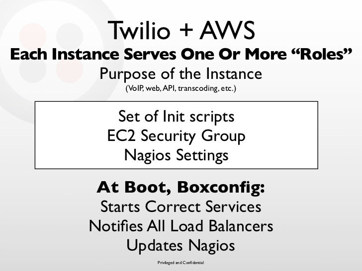 """Twilio + AWS Each Instance Serves One Or More """"Roles""""            Purpose of the Instance               (VoIP, web, API, tr..."""