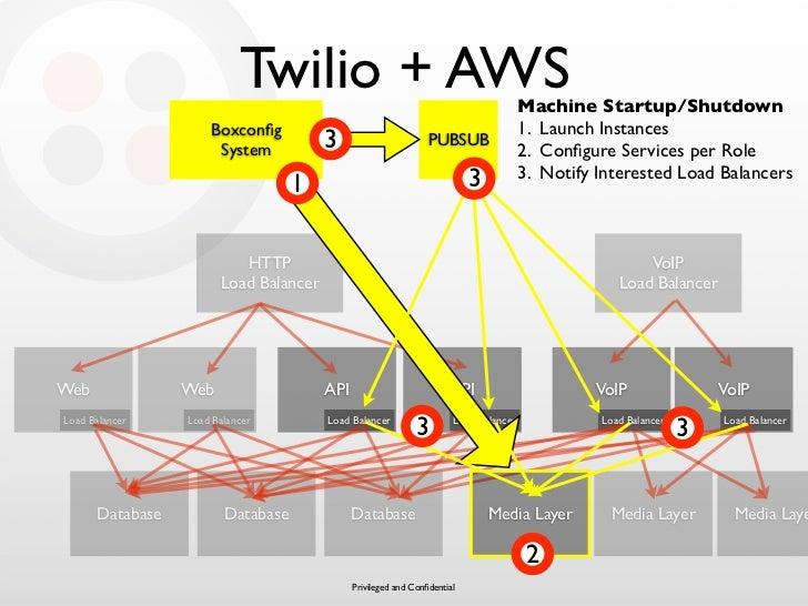 Twilio + AWS                                               Machine Startup/Shutdown                      Boxconfig         ...