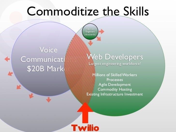 Commoditize the Skills                    Telecom                   Engineers                  (thousands)         Voice C...