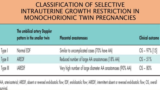 Twin pregnancy complicated by selective growth copy - copy