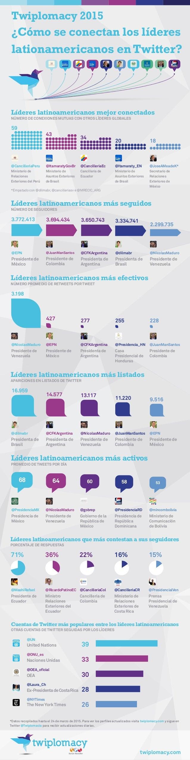 Twiplomacy 2015 ¿Cómo se conectan los líderes lationamericanos enTwitter? *Datos recopilados hasta el 24 de marzo de 2015....
