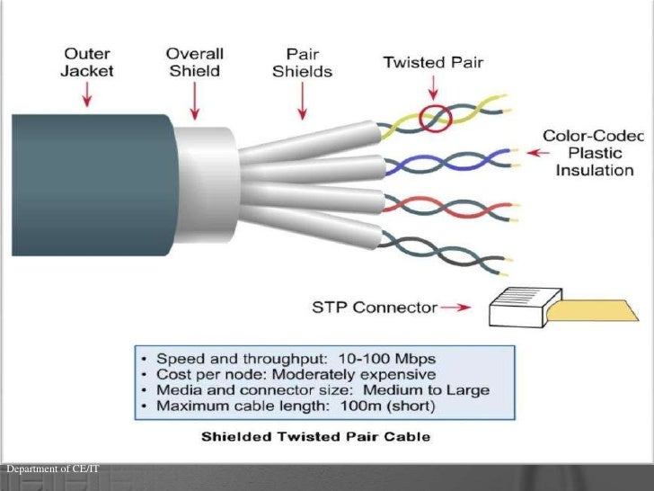 [DIAGRAM_38YU]  Twisted pair cable | Wiring Diagram For Twisted Pair |  | SlideShare