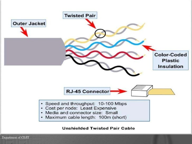 twisted pair cable rh slideshare net twisted pair cable diagram twisted pair symbol wiring diagram