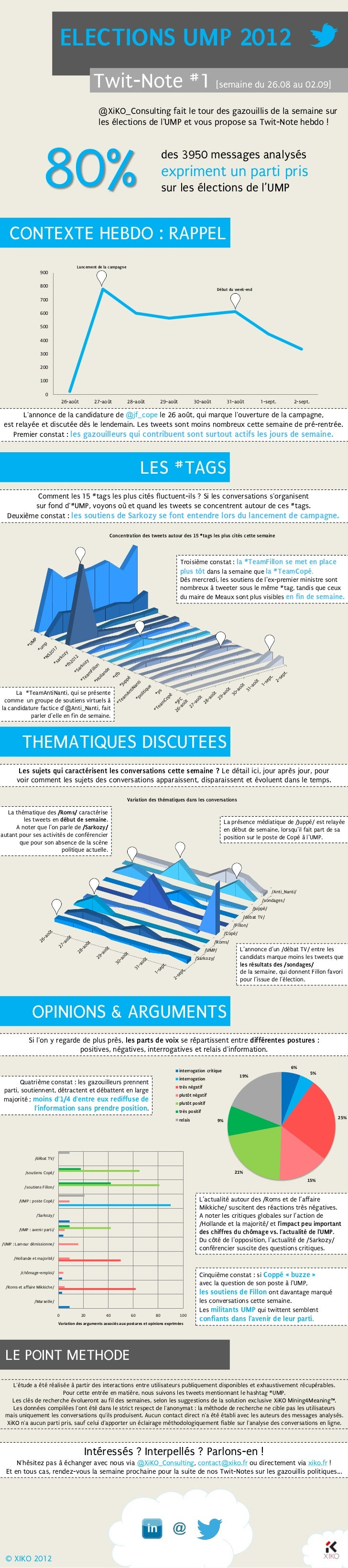 ELECTIONS UMP 2012                                                   Twit-Note #1 [semaine du 26.08 au 02.09]             ...