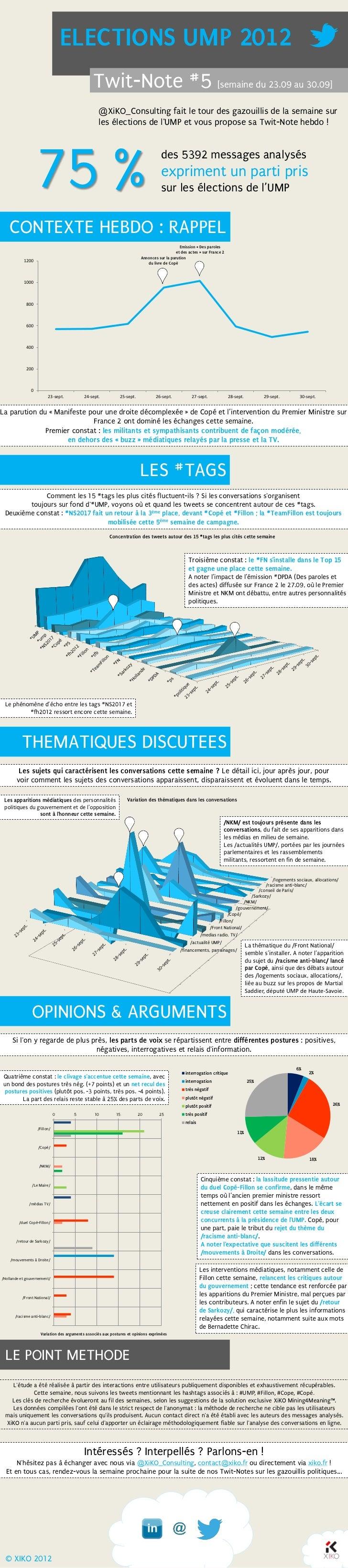 ELECTIONS UMP 2012                                                 Twit-Note #5 [semaine du 23.09 au 30.09]               ...