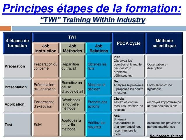 Boubaddara Youssef Twi Training Within Industry