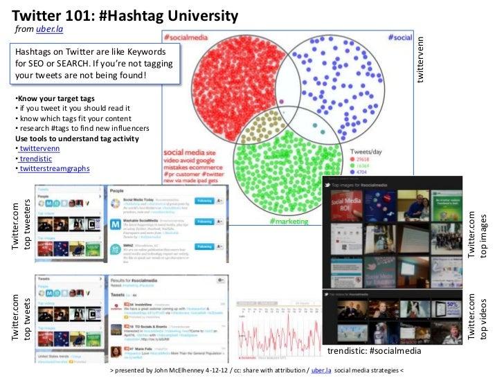 Twitter 101: #Hashtag University  from uber.la                                                                            ...