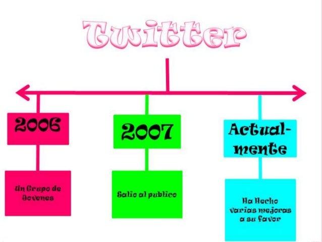 Twitter fue fundado en marzo de 2006 por los estudiantes de la Universidad de Cornell en Nueva York, Jack Dorsey, Biz Ston...