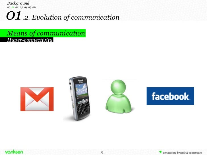 01  . 2. Evolution of communication Means of communication  Background 00   01   02  03  04  05  06 Hyper-connectivity