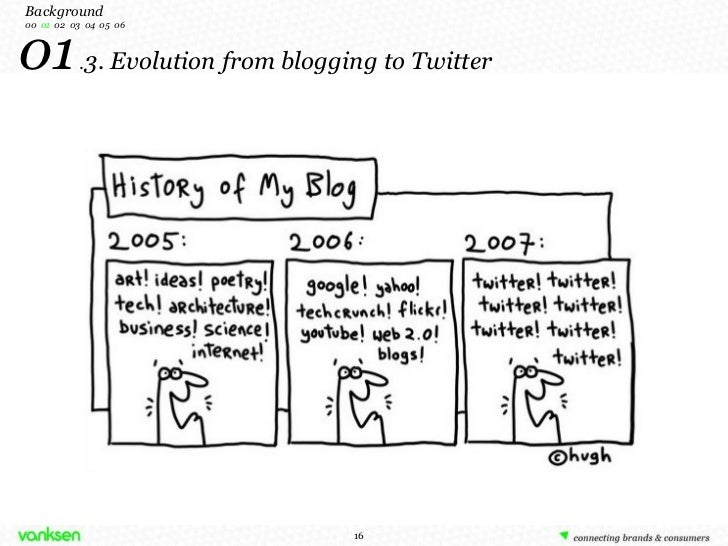 01  . 3. Evolution from blogging to Twitter Background 00   01   02  03  04  05  06