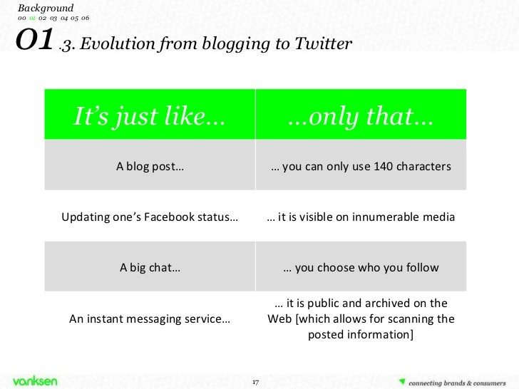 01  . 3. Evolution from blogging to Twitter Background 00   01   02  03  04  05  06 It's just like… … only that… A blog po...