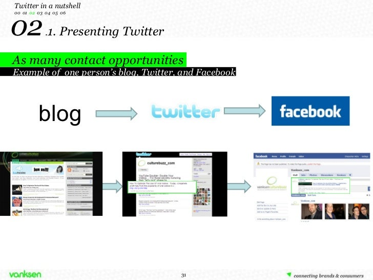 02  . 1. Presenting Twitter Twitter in a nutshell 00  01  02   03  04  05  06 As many contact opportunities blog Example o...