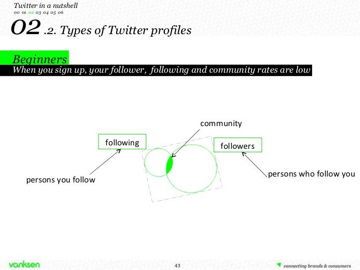 02   . 2. Types of Twitter profiles followers following Twitter in a nutshell 00  01  02   03  04  05  06 When you sign up...