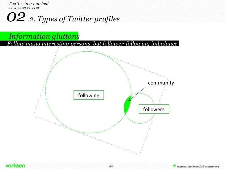02   .2. Types of Twitter profiles community followers following Twitter in a nutshell 00  01  02   03  04  05  06 Follow ...