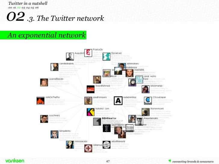 02  .3. The Twitter network Twitter in a nutshell 00  01  02   03  04  05  06 An exponential network