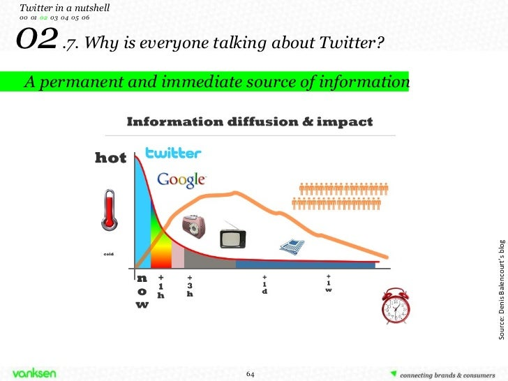02   .7. Why is everyone talking about Twitter? A permanent and immediate source of information Twitter in a nutshell 00  ...