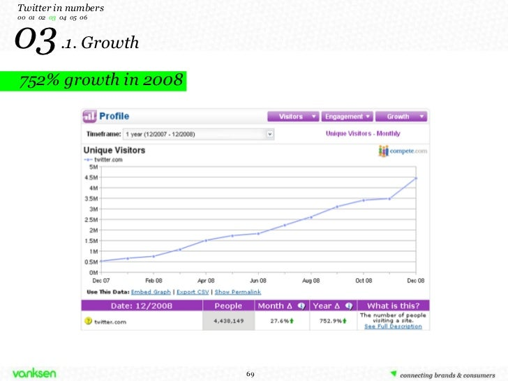 03   .1. Growth Twitter in numbers 00  01  02  03   04  05  06 752% growth in 2008
