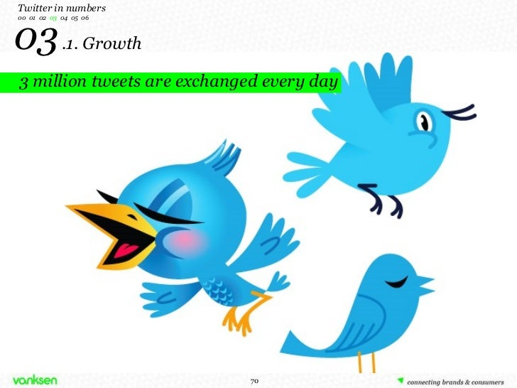 03   .1. Growth 3 million tweets are exchanged every day Twitter in numbers 00  01  02  03   04  05  06