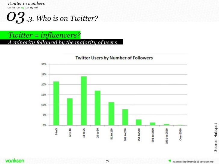 03   .3. Who is on Twitter? Twitter = influencers? A minority followed by the majority of users Source: Hubspot Twitter in...